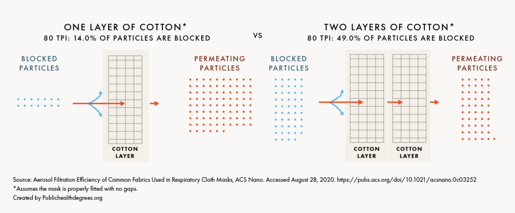 Visualization comparing particle transmission through one- and two-layer cotton material.