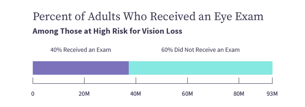 Percent of adults who received an eye exam, among those at high risk for vision loss. 37,200,000 40% received an exam. 55,800,000 60% Did not receive an exam.