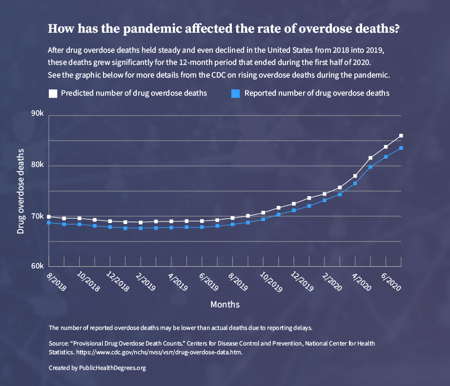 graph of how pandemic affected overdose deaths